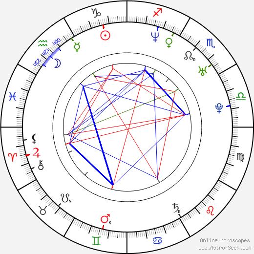August Diehl astro natal birth chart, August Diehl horoscope, astrology