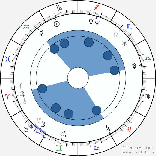 Barbora Nimcová-Schlesinger wikipedia, horoscope, astrology, instagram