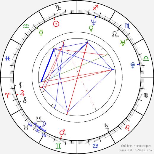 Barbora Nimcová-Schlesinger astro natal birth chart, Barbora Nimcová-Schlesinger horoscope, astrology