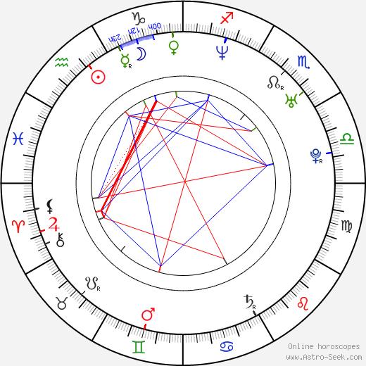 Бель Перес Belle Perez день рождения гороскоп, Belle Perez Натальная карта онлайн