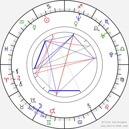Bic Runga astro natal birth chart, Bic Runga horoscope, astrology