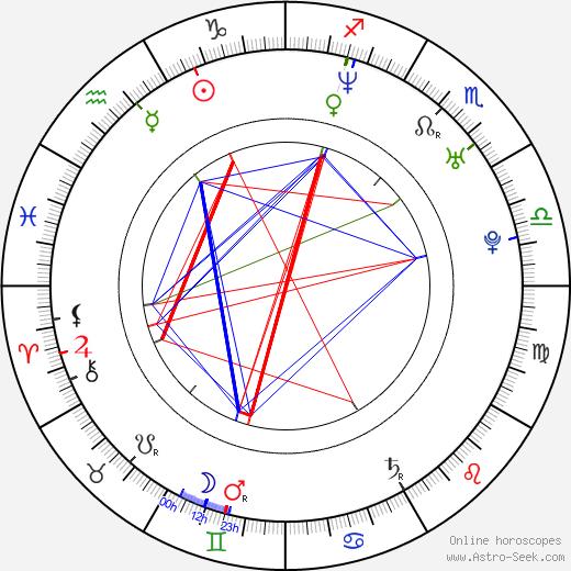 Brad Hawkins день рождения гороскоп, Brad Hawkins Натальная карта онлайн