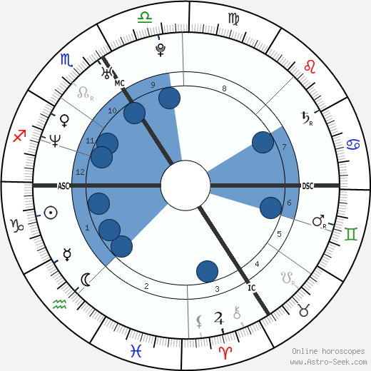 Bülent Ceylan wikipedia, horoscope, astrology, instagram