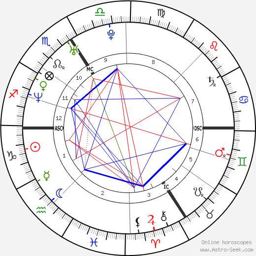 Bülent Ceylan tema natale, oroscopo, Bülent Ceylan oroscopi gratuiti, astrologia