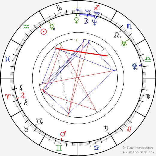 Chris Gauthier birth chart, Chris Gauthier astro natal horoscope, astrology