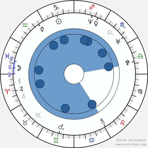 Dan Přibáň wikipedia, horoscope, astrology, instagram