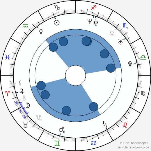Dana Fuchs wikipedia, horoscope, astrology, instagram