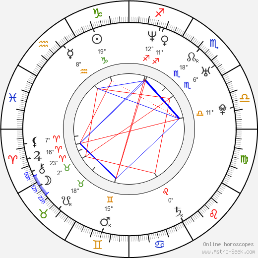 Dana Fuchs birth chart, biography, wikipedia 2019, 2020