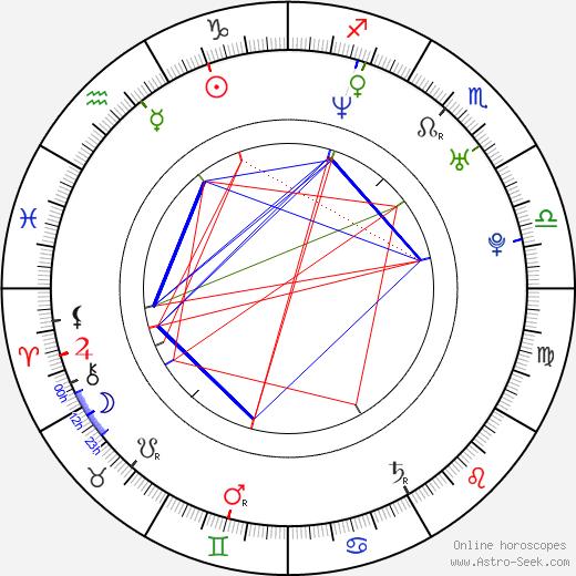 Dana Fuchs astro natal birth chart, Dana Fuchs horoscope, astrology