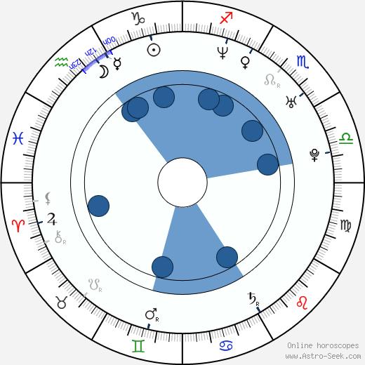 Daniel Hendler wikipedia, horoscope, astrology, instagram