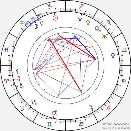 Daniel Hendler birth chart, Daniel Hendler astro natal horoscope, astrology