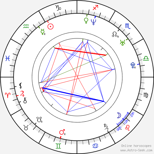 Derek Richardson birth chart, Derek Richardson astro natal horoscope, astrology