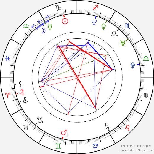 Dinara Drukarova birth chart, Dinara Drukarova astro natal horoscope, astrology