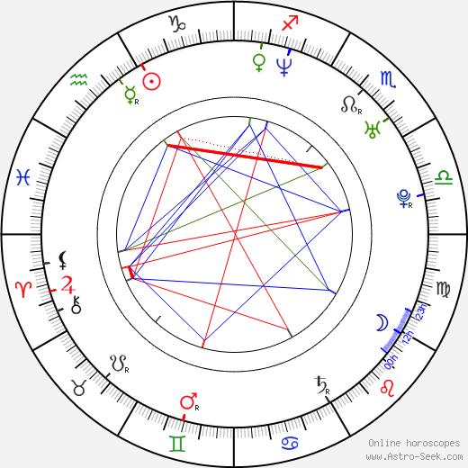 Drew Powell birth chart, Drew Powell astro natal horoscope, astrology