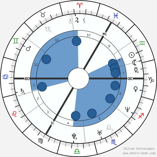 Eefje Lambrecks wikipedia, horoscope, astrology, instagram
