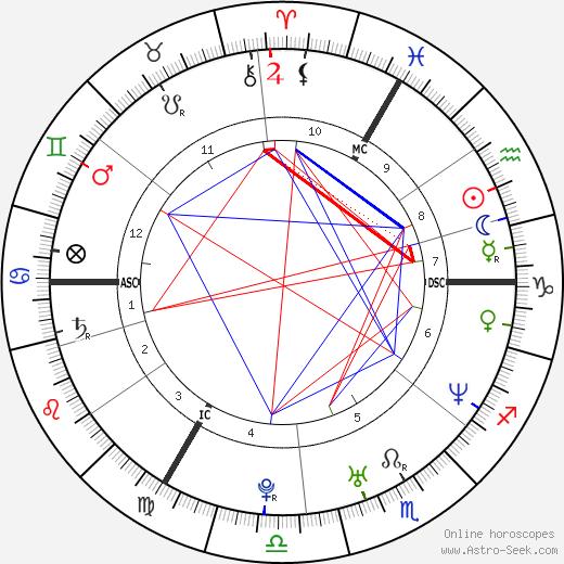 Eefje Lambrecks astro natal birth chart, Eefje Lambrecks horoscope, astrology