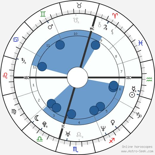 Emma Bunton wikipedia, horoscope, astrology, instagram