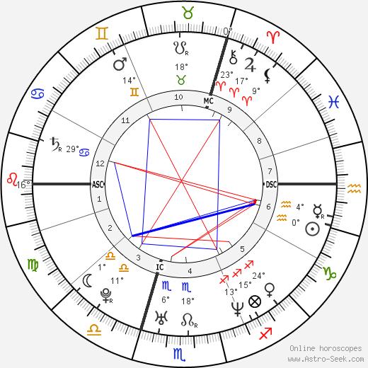 Emma Bunton birth chart, biography, wikipedia 2019, 2020