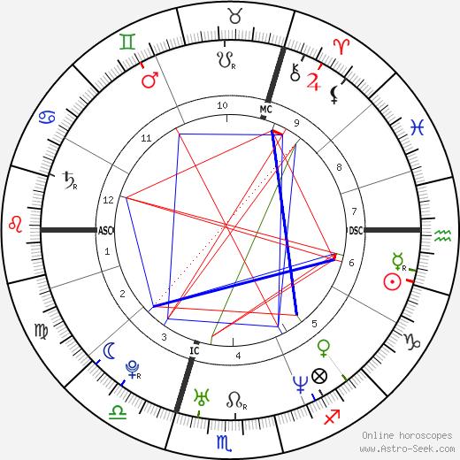 Emma Bunton astro natal birth chart, Emma Bunton horoscope, astrology