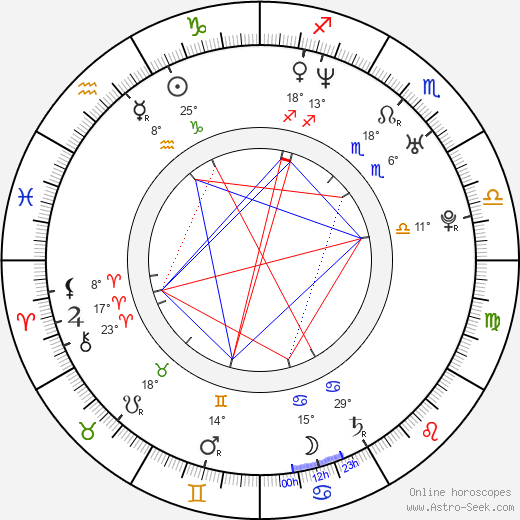 Eva Habermann birth chart, biography, wikipedia 2020, 2021