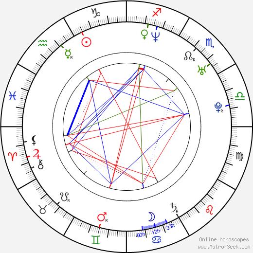 Eva Habermann birth chart, Eva Habermann astro natal horoscope, astrology