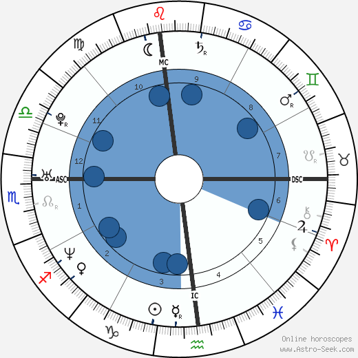 Evangelos Katsioulis wikipedia, horoscope, astrology, instagram