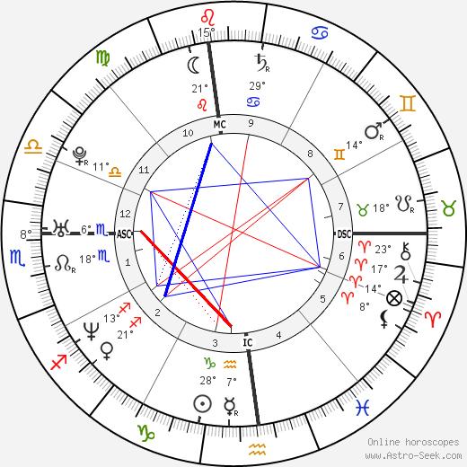 Evangelos Katsioulis birth chart, biography, wikipedia 2020, 2021