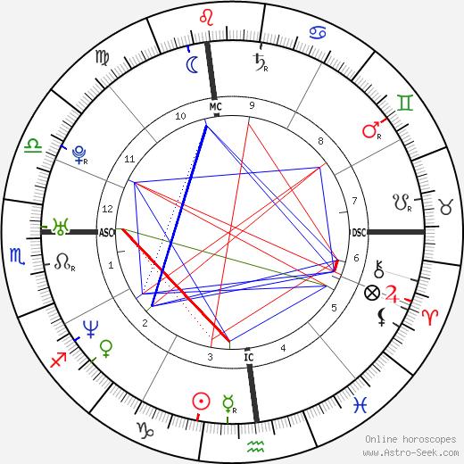 Evangelos Katsioulis birth chart, Evangelos Katsioulis astro natal horoscope, astrology