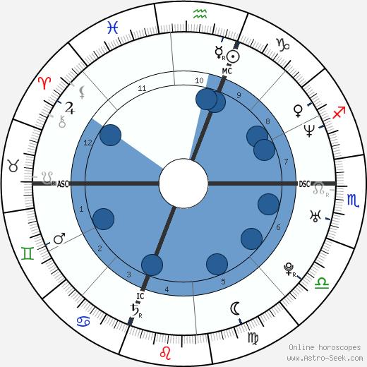 Fabio Bencivenga wikipedia, horoscope, astrology, instagram