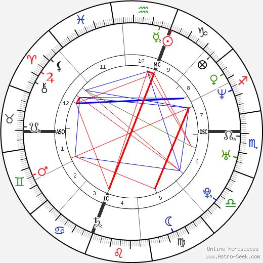 Fabio Bencivenga день рождения гороскоп, Fabio Bencivenga Натальная карта онлайн