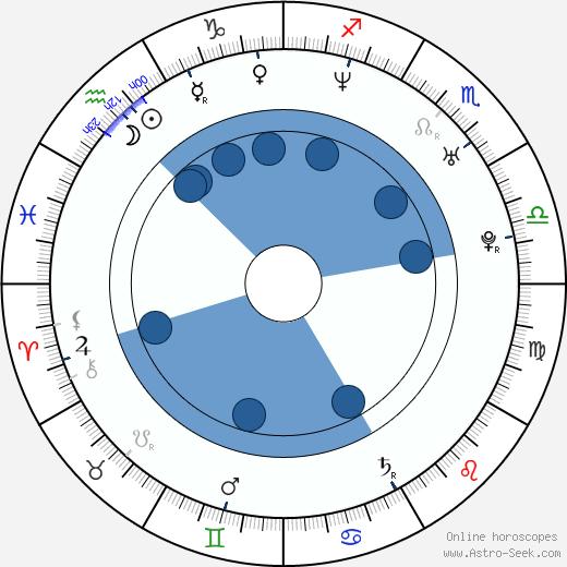 Héctor Anglada wikipedia, horoscope, astrology, instagram