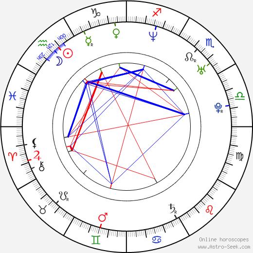 Héctor Anglada день рождения гороскоп, Héctor Anglada Натальная карта онлайн
