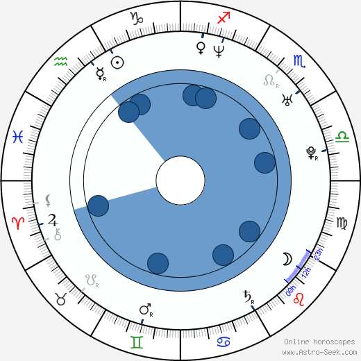 Hyun-sung Kim wikipedia, horoscope, astrology, instagram
