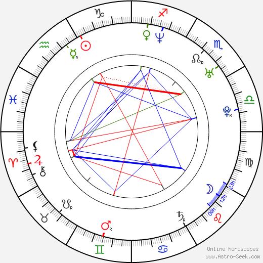 Hyun-sung Kim birth chart, Hyun-sung Kim astro natal horoscope, astrology