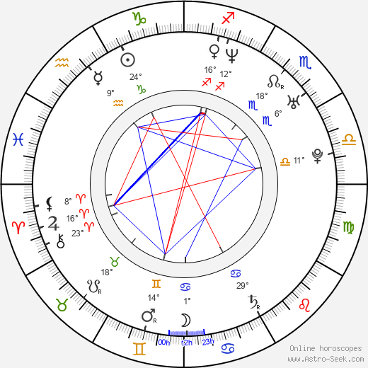 Irina Lukjanova birth chart, biography, wikipedia 2020, 2021