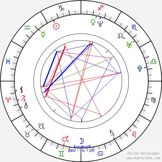 Irina Lukjanova astro natal birth chart, Irina Lukjanova horoscope, astrology
