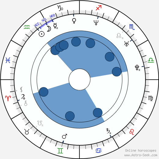 Ivan Vladimirov wikipedia, horoscope, astrology, instagram