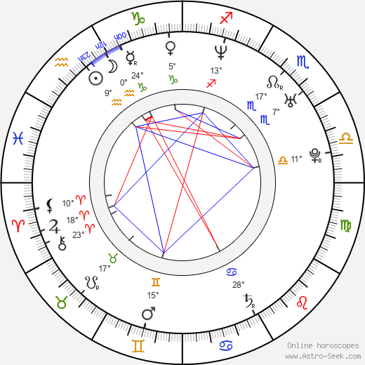 Ivan Vladimirov birth chart, biography, wikipedia 2017, 2018