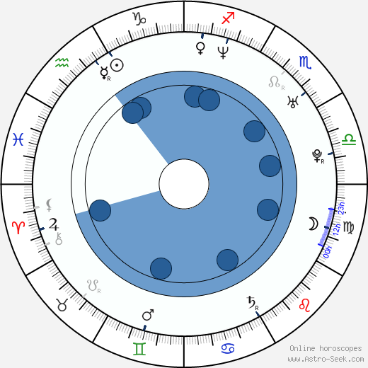 Ivana Gottová wikipedia, horoscope, astrology, instagram