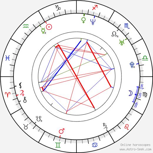 Ivana Gottová tema natale, oroscopo, Ivana Gottová oroscopi gratuiti, astrologia
