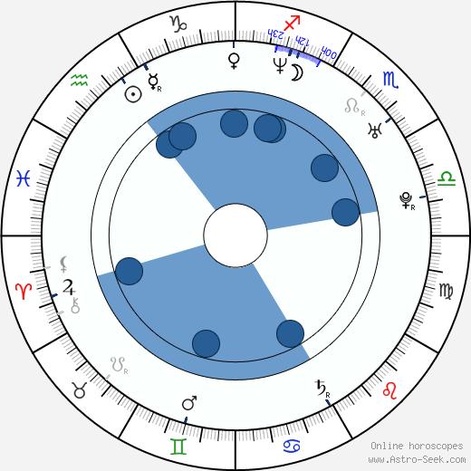 Jennifer Vey wikipedia, horoscope, astrology, instagram
