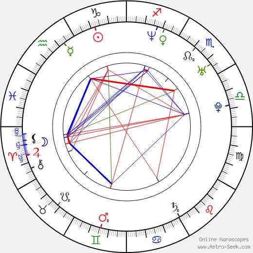 Jenny Lewis birth chart, Jenny Lewis astro natal horoscope, astrology