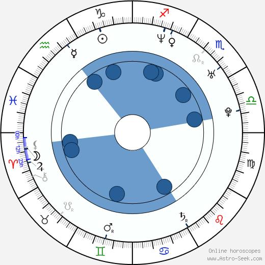 Jessica Leccia wikipedia, horoscope, astrology, instagram