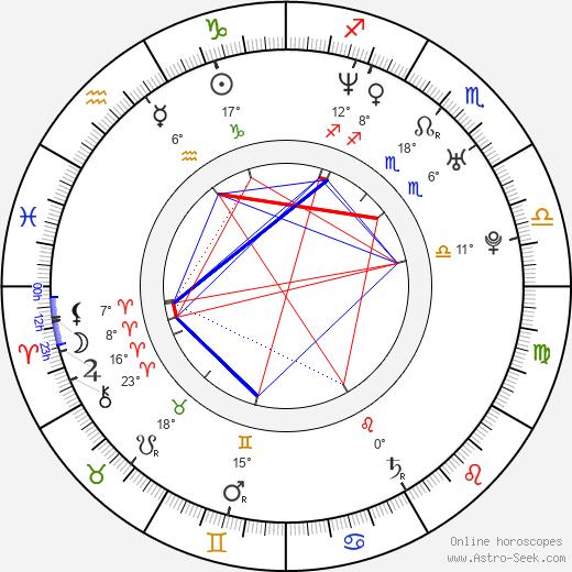 Jessica Leccia birth chart, biography, wikipedia 2020, 2021