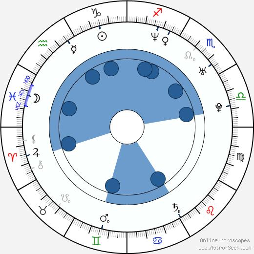 Johnny Yong Bosch wikipedia, horoscope, astrology, instagram