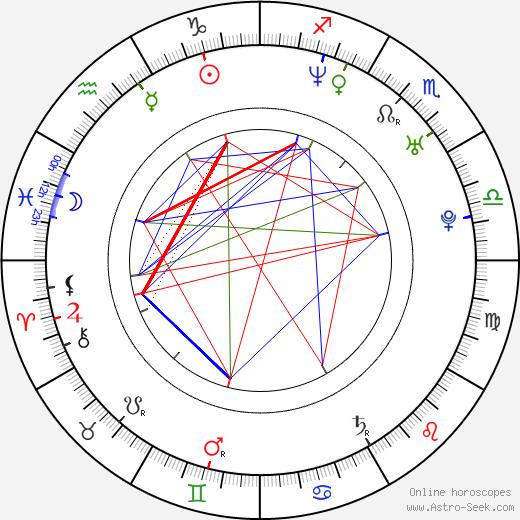 Johnny Yong Bosch день рождения гороскоп, Johnny Yong Bosch Натальная карта онлайн