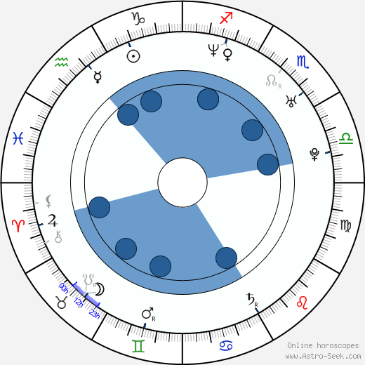 Jung-hee Moon horoscope, astrology, sign, zodiac, date of birth, instagram