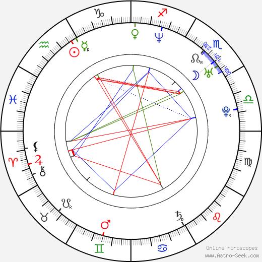 Karolina Dryzner birth chart, Karolina Dryzner astro natal horoscope, astrology