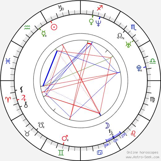 Keith Robinson tema natale, oroscopo, Keith Robinson oroscopi gratuiti, astrologia