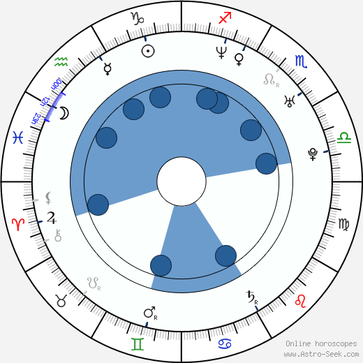 Magdalena Kacprzak wikipedia, horoscope, astrology, instagram